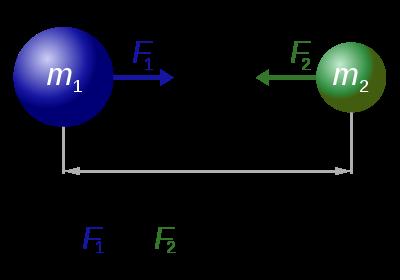 Гравитационное поле и его характеристики - Студенческий портал