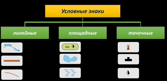 Виды условных знаков - Студенческий портал