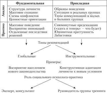 Методы социальной психологии - Студенческий портал
