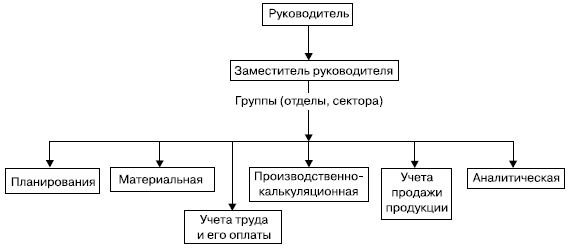Выбор техники, формы и организации управленческого учета - Студенческий портал