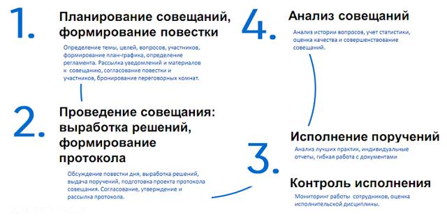 Виды деловых совещаний - Студенческий портал