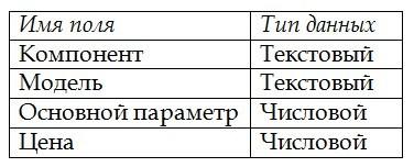 Связывание таблиц - Студенческий портал