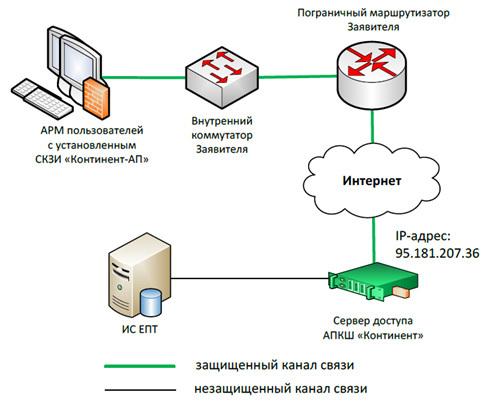 Защита информации - Студенческий портал