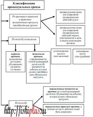 Виды процессуальных сроков - Студенческий портал