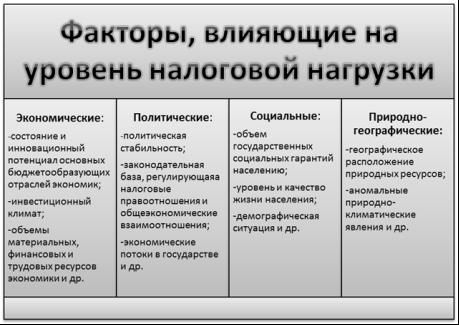 Анализ налоговой системы РФ - Студенческий портал