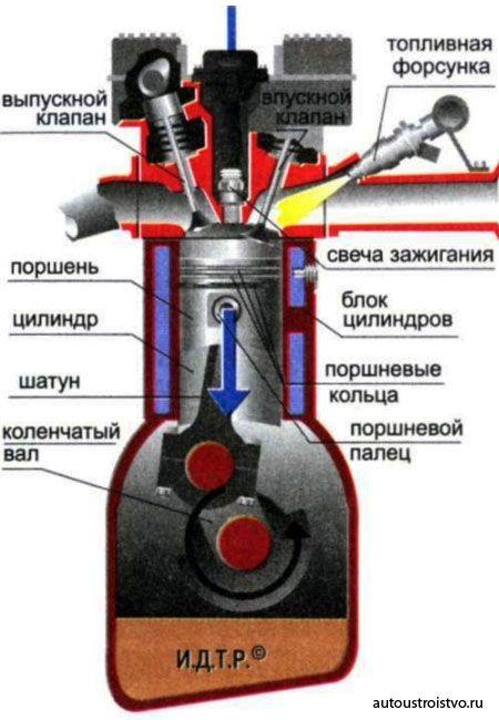 Двигатель внутреннего сгорания - Студенческий портал