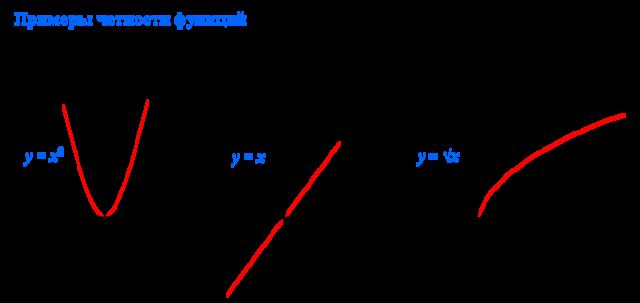 Четные и нечетные функции - Студенческий портал