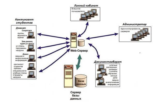 Информационные системы в сетях - Студенческий портал