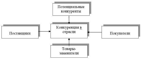 Конкурентные силы рынка. Модель конкурентных сил - Студенческий портал