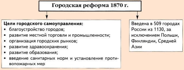 Городская реформа Александра 2 - Студенческий портал