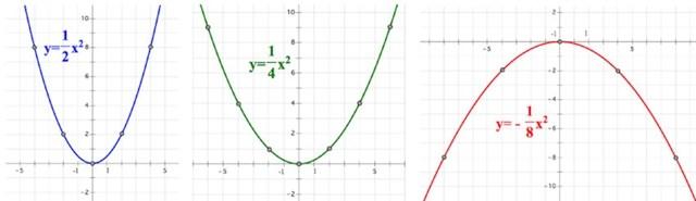 Общие свойства функций и построение графиков - Студенческий портал