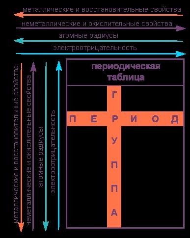 Периодическая система элементов - Студенческий портал