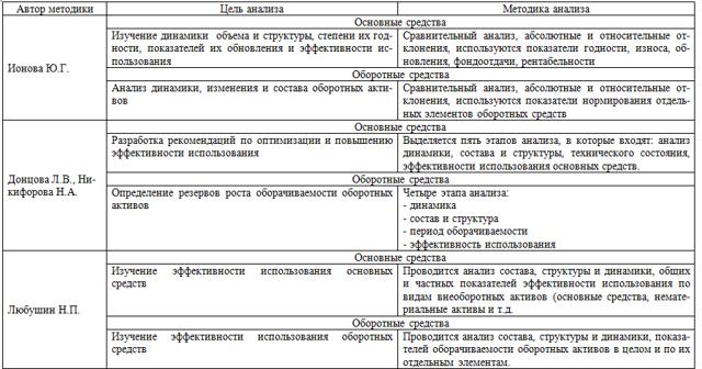 Анализ эффективности использования имущества предприятия - Студенческий портал
