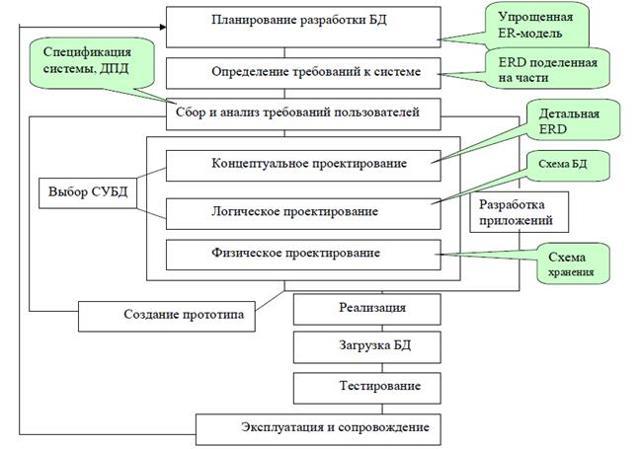 Жизненный цикл БД - Студенческий портал