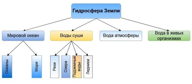 Гидросфера - Студенческий портал