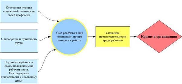 Школа человеческих отношений - Студенческий портал