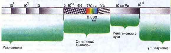 Квантовая система в поле электромагнитной волны - Студенческий портал