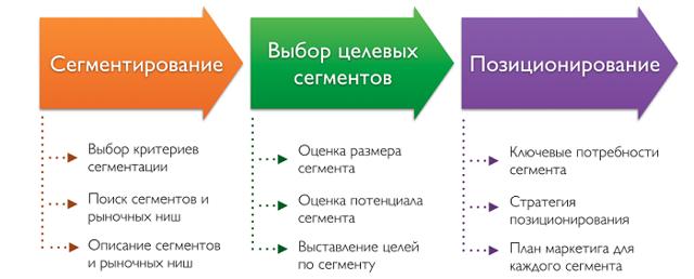 Потребитель в маркетинге - Студенческий портал