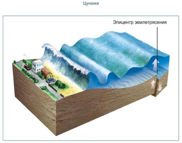 Движение вод Мирового океана - Студенческий портал