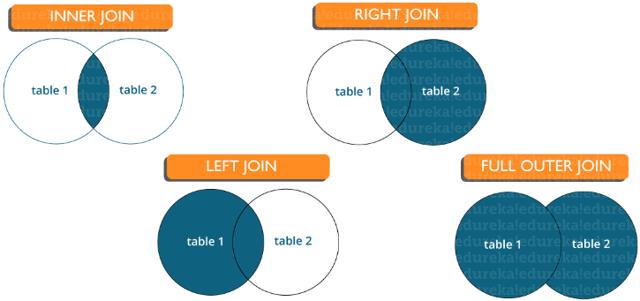 Структурированный язык запросов SQL - Студенческий портал
