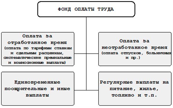 Аудит начисления оплаты труда и отражения затрат на оплату труда в налоговом учете - Студенческий портал