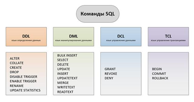 Конкатенация в SQL-запросах - Студенческий портал