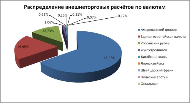 Внешнеэкономическая деятельность банка - Студенческий портал