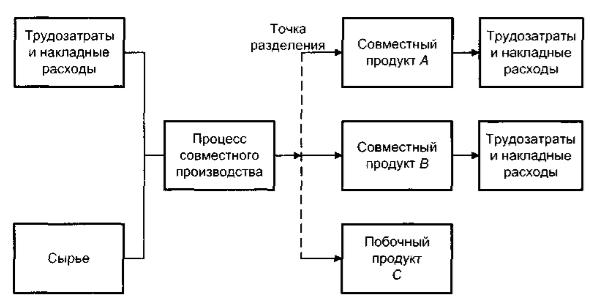 Особенности калькулирования себестоимости продукции в комплексных производствах - Студенческий портал