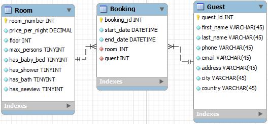 Виды связи в реляционной модели данных - Студенческий портал