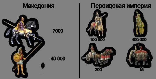 Восточный поход Александра Македонского 334–325 гг. до н. э. - Студенческий портал