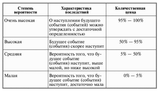 Оценка последствий условных фактов - Студенческий портал
