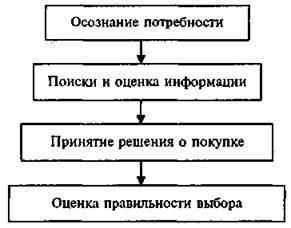 Моделирование потребительского поведения - Студенческий портал