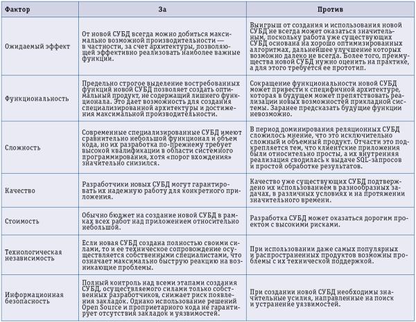Обзор современных реляционных СУБД - Студенческий портал