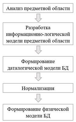 Этапы проектирования базы данных. Концептуальный, логический и физический уровни проектирования - Студенческий портал