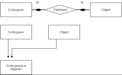 Метод сущность-связь. Основные понятия метода - Студенческий портал