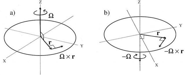 Движение тел в инерциальных системах отсчета - Студенческий портал