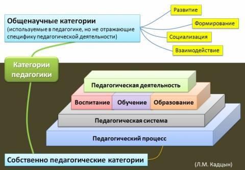 Понятийно-категориальный аппарат - Студенческий портал